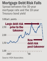 Mortgage Debt Risk Falls