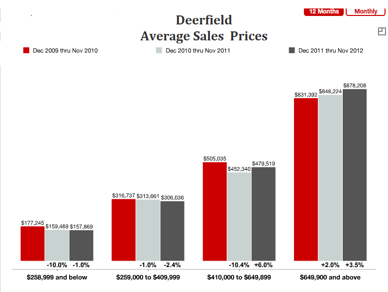 Deerfield Real Estate Market