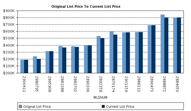 Randolph Real Estate Sales for January 2012 Original List Price to Currrent List Price