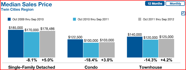 Twin Cities Median Sale Price October 2012