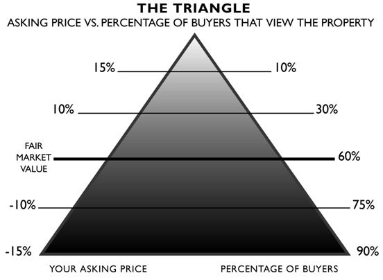 Pricing Triangle asking price vs viewing buyers