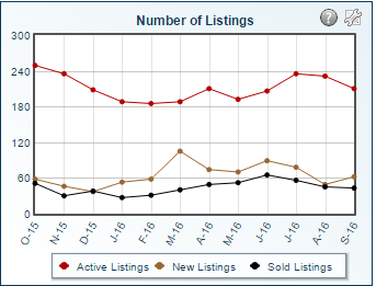 Northern Oldham County Real Estate Statistics
