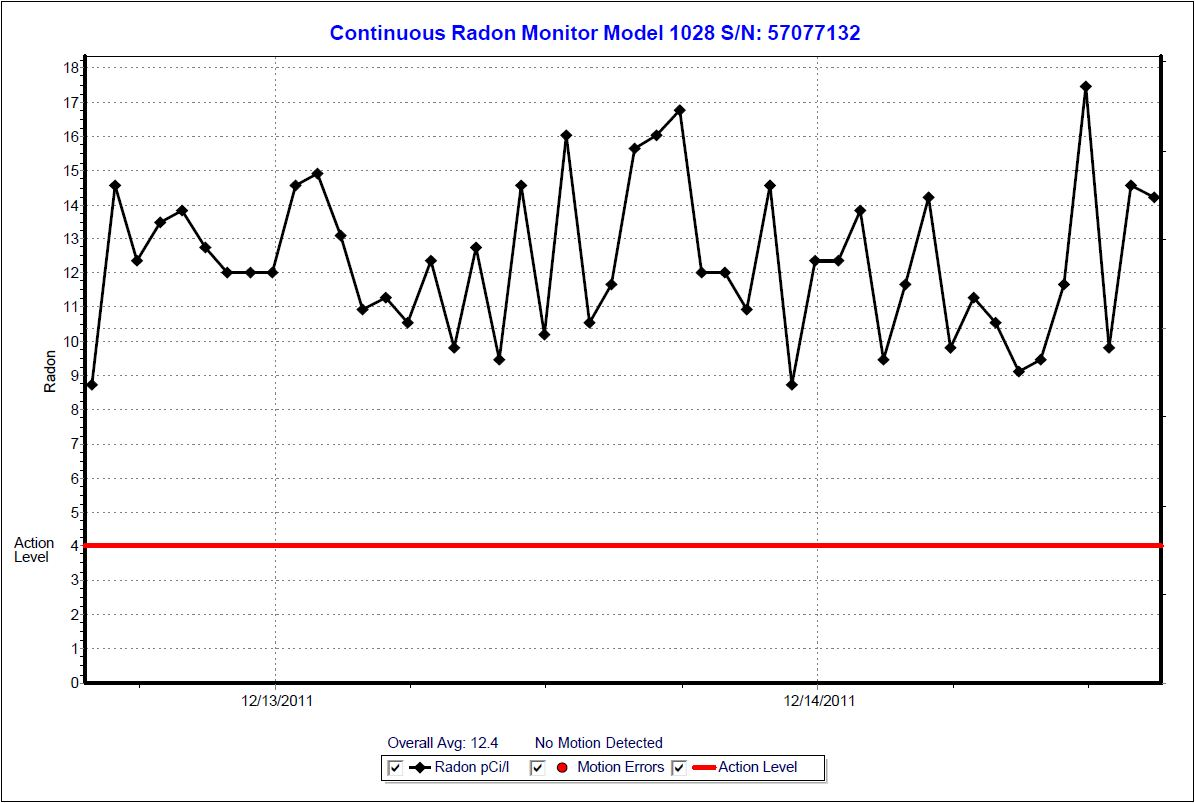 Radon Graph of Louisville KY home