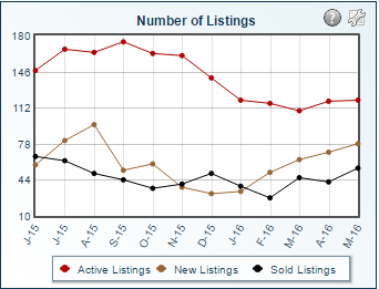 South Oldham County Real Estate Chart