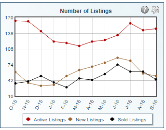 Southern Oldham County Real Estate Statistics