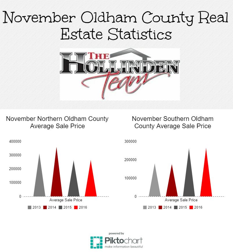 November Oldham County KY Real Estate Statistics