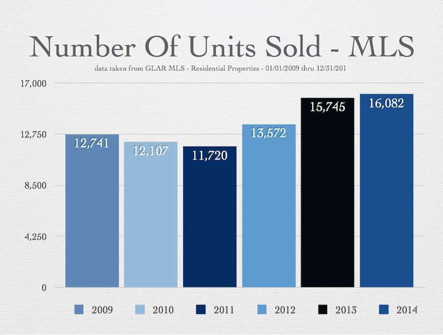 MLS Units 2014