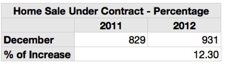 Louisville Home Pending numbers December 2012