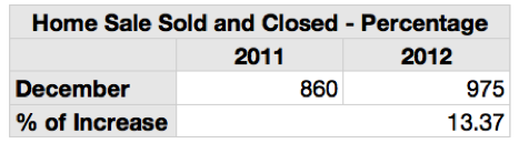 Louisville Home Sold Numbers December 2012