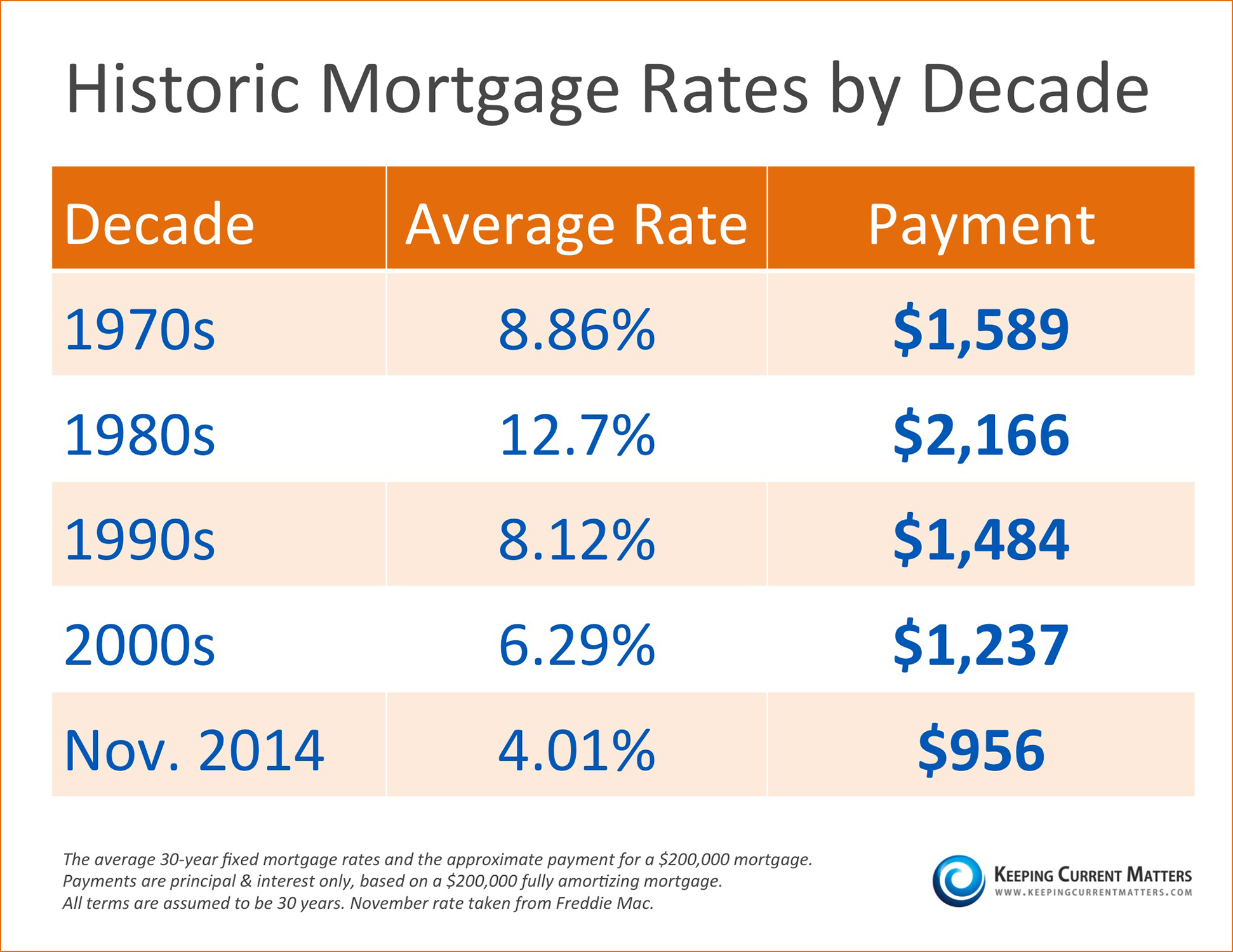 Historic Mortgage Rates