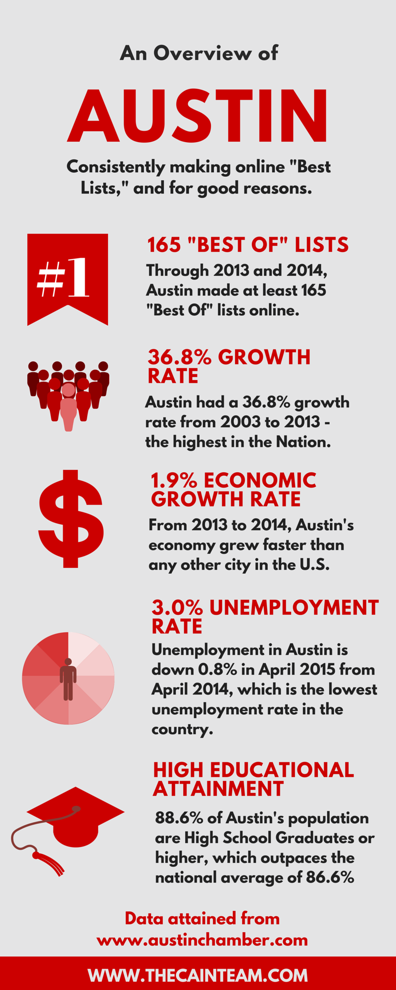 Austin TX Relocation Graphic
