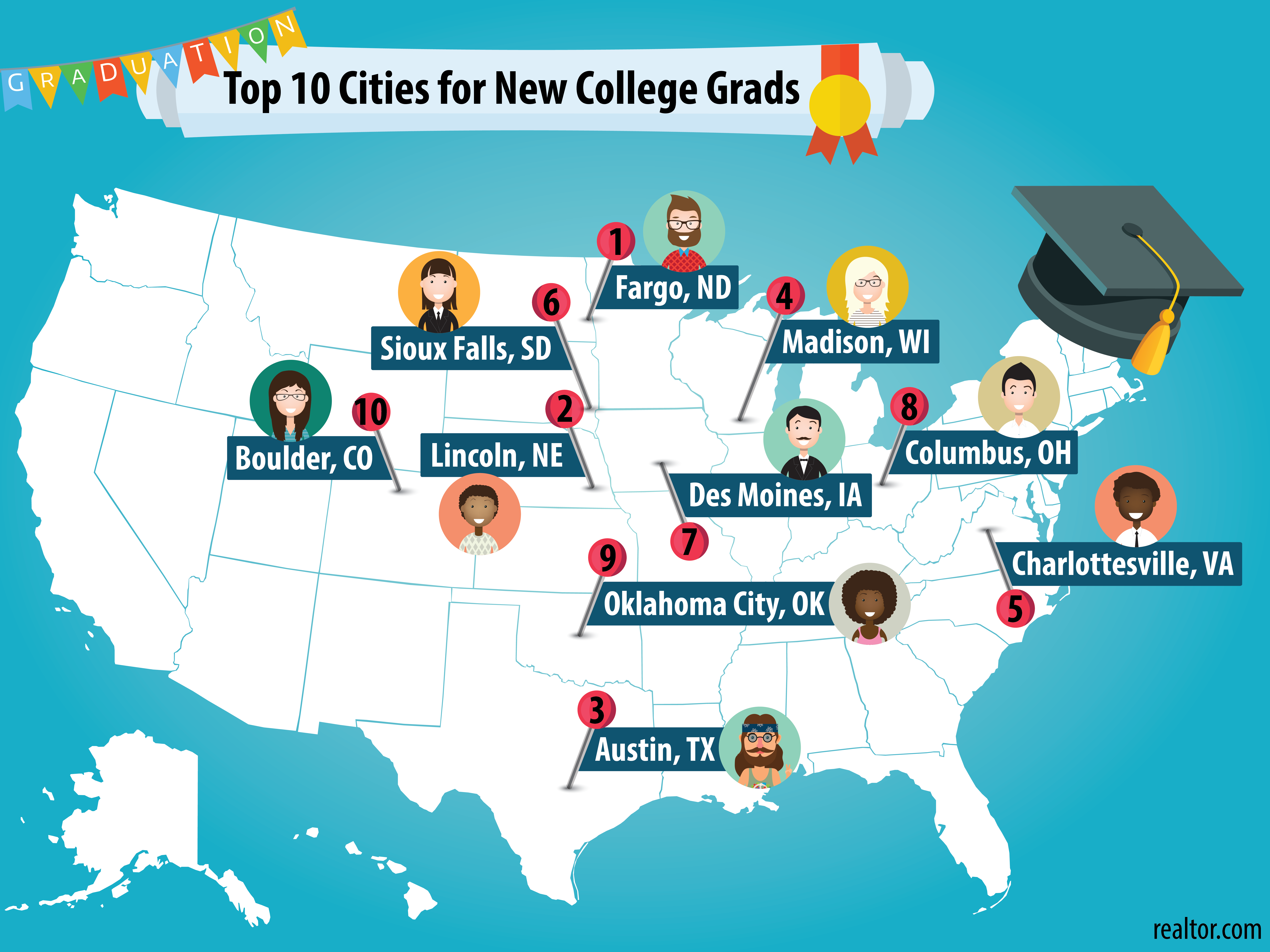 Austin third in list of top cities for new college graduates