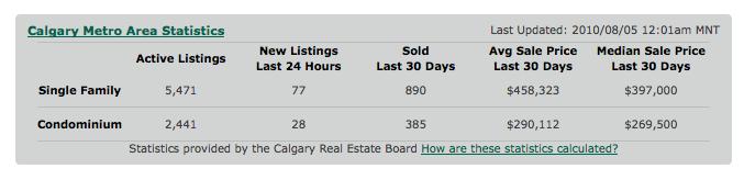 Calgary Real Estate Statistics July 2010