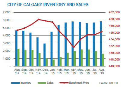 Calgary Real Estate Stats August 2015