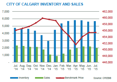 Calgary Real Estate Sales July 2015
