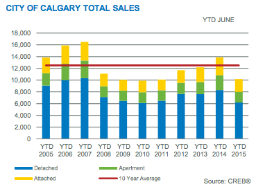 Total Real Estate Sales for the month of June 2015 in Calgary