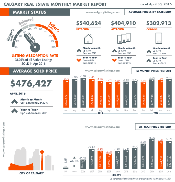 Calgary Real Estate Market infographic April 2016 - Calgary in a buyers market - Average sold Price $476,427
