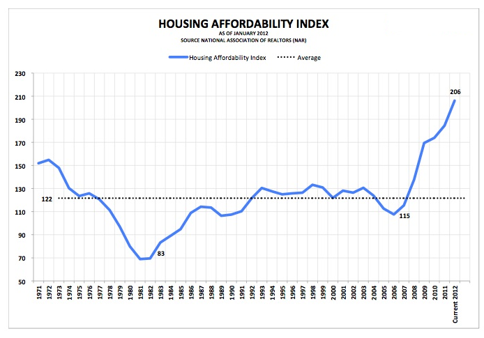 Housing Affordability Index Chart