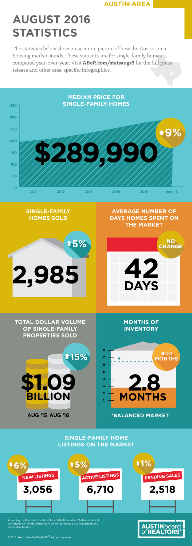 August 2016 Market Report