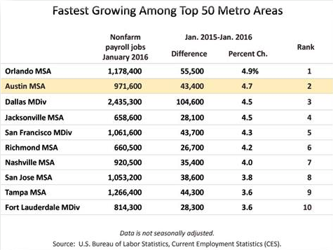 Fastest Growing Among Top 50 Metros