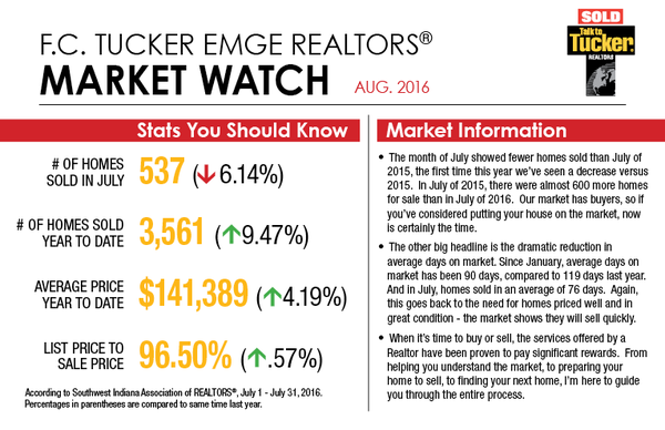 Market Watch - August 2016