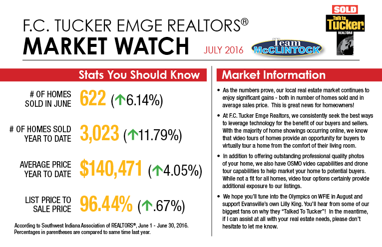 Market Watch - July 2016