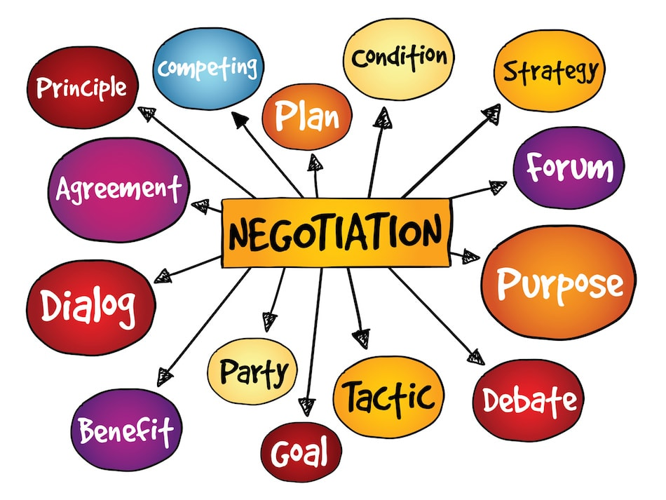Home Selling Negotiation