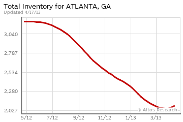 Inventory of homes for sale in Atlanta, GA April 2013