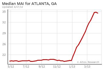 Atlanta MAI
