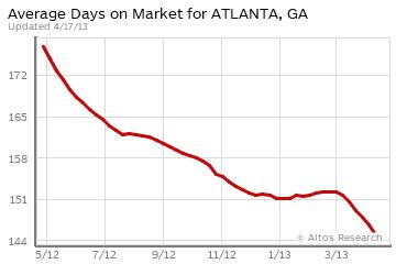 Atlanta DOM