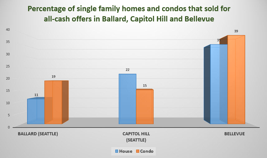 What percentage of homes in Ballard Seattle sell for cash