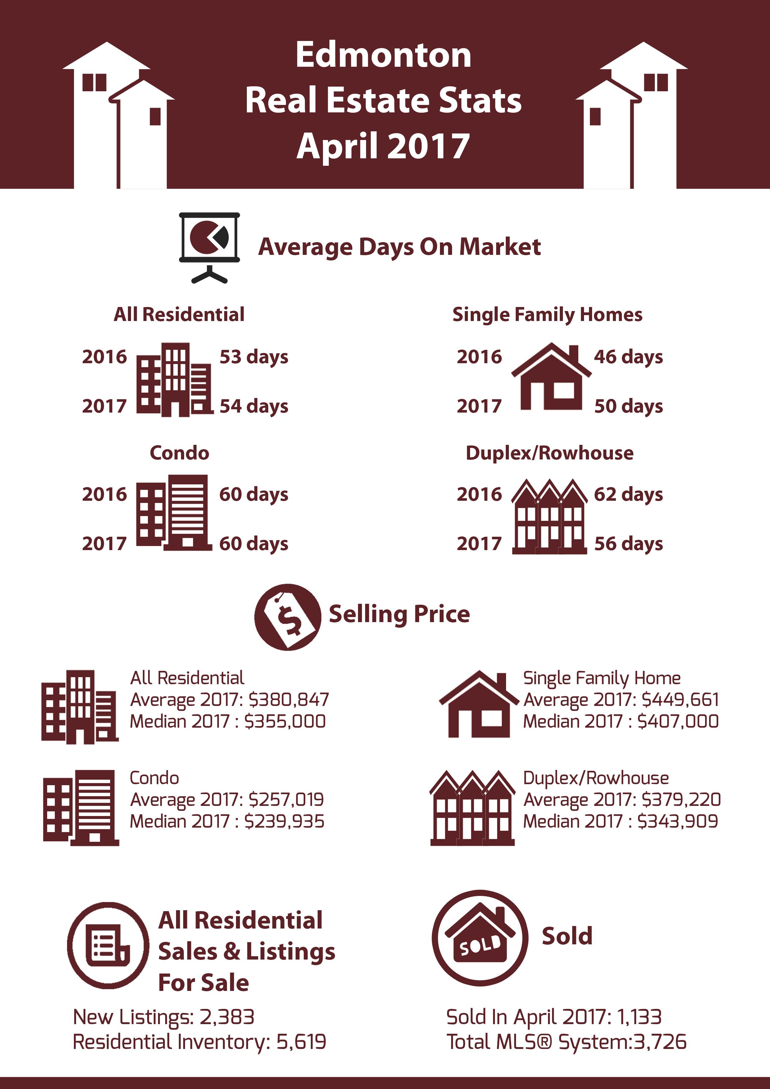 Edmonton Real Estate Stats April 2017