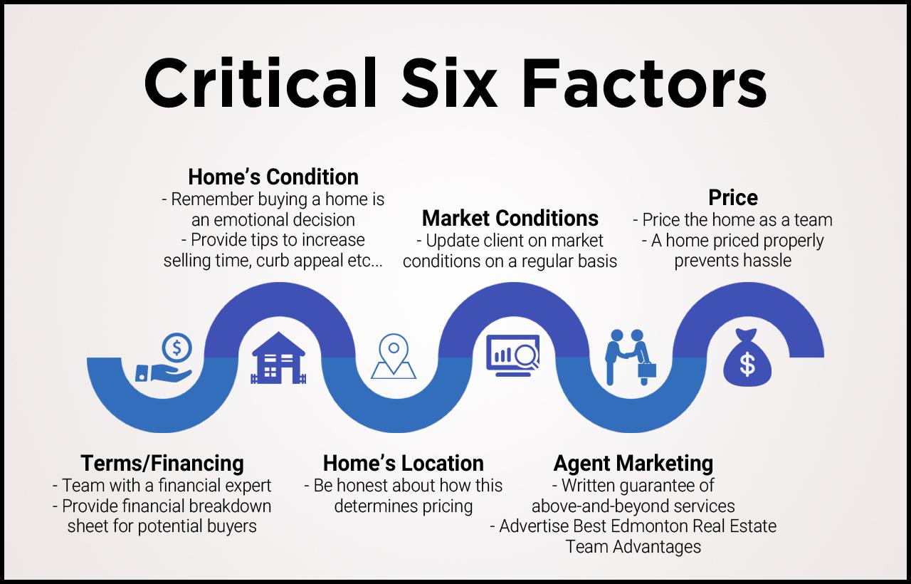 Edmonton Real Estate Marketing