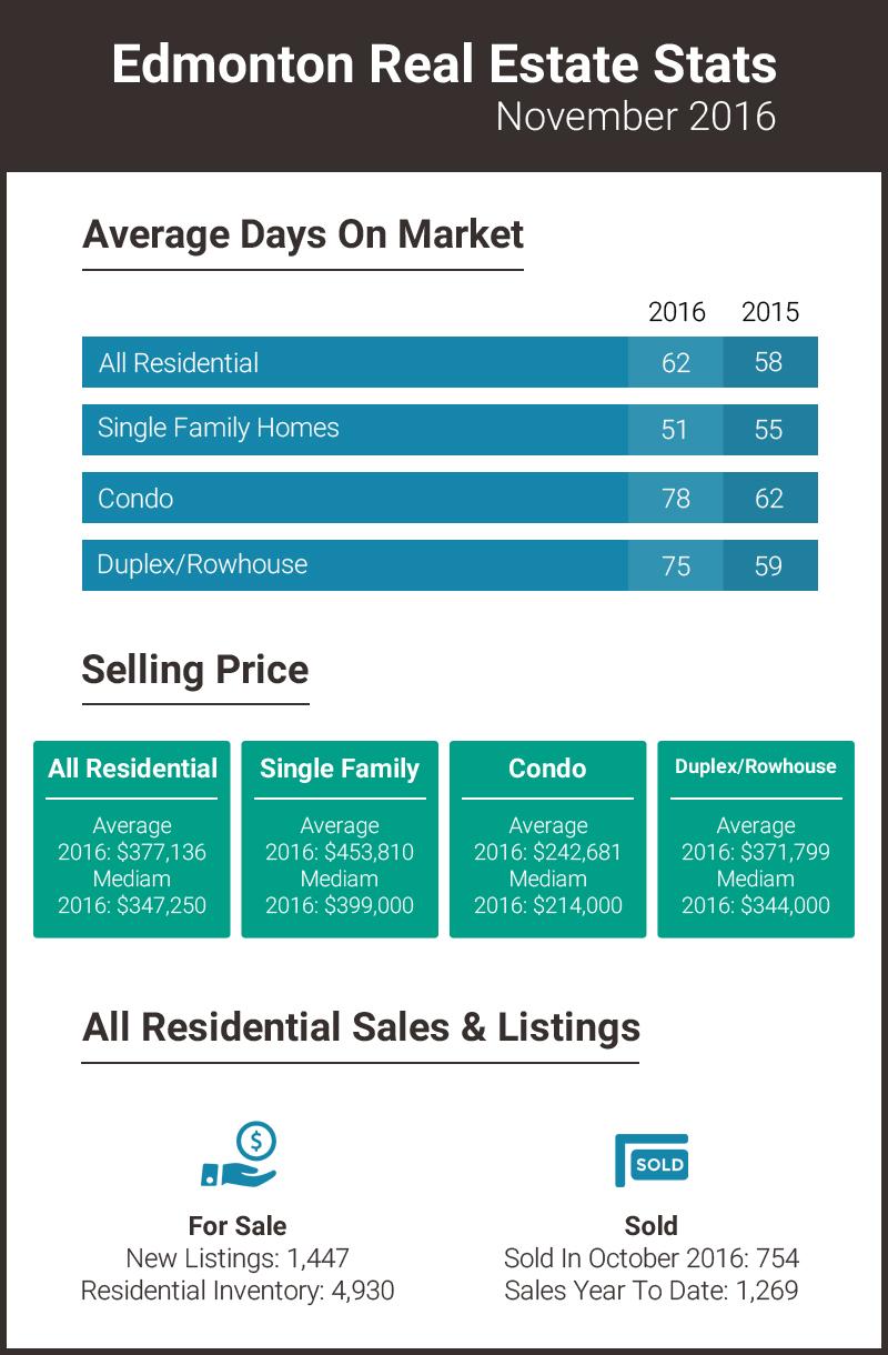Edmonton Real Estate Stats November 2016