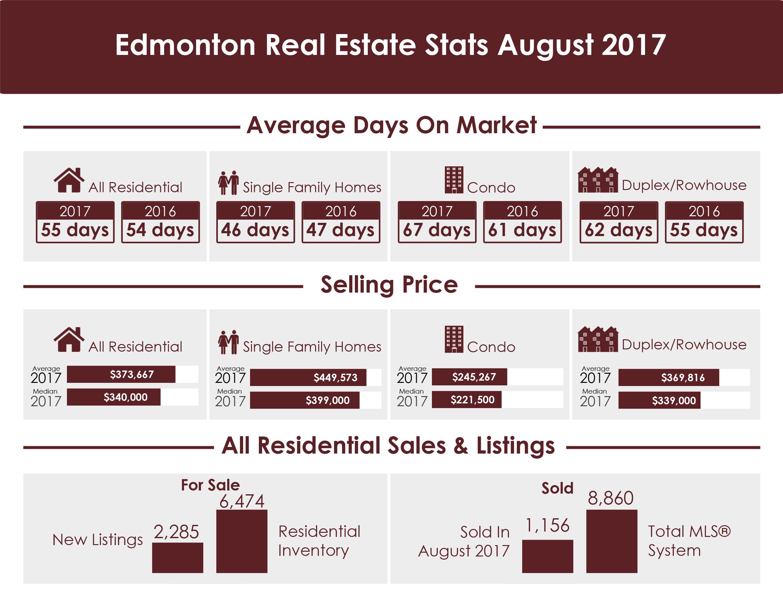 Edmonton Real Stats August 2017