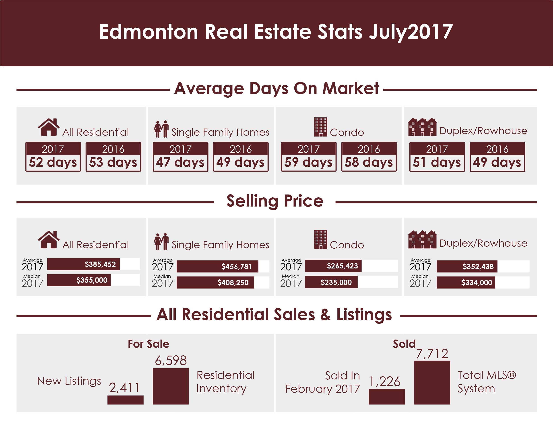 Edmonton Real Estate Stats July 2017