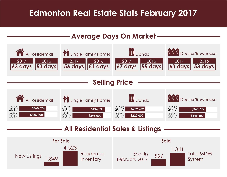 Edmonton Real Estate Stats February 2017