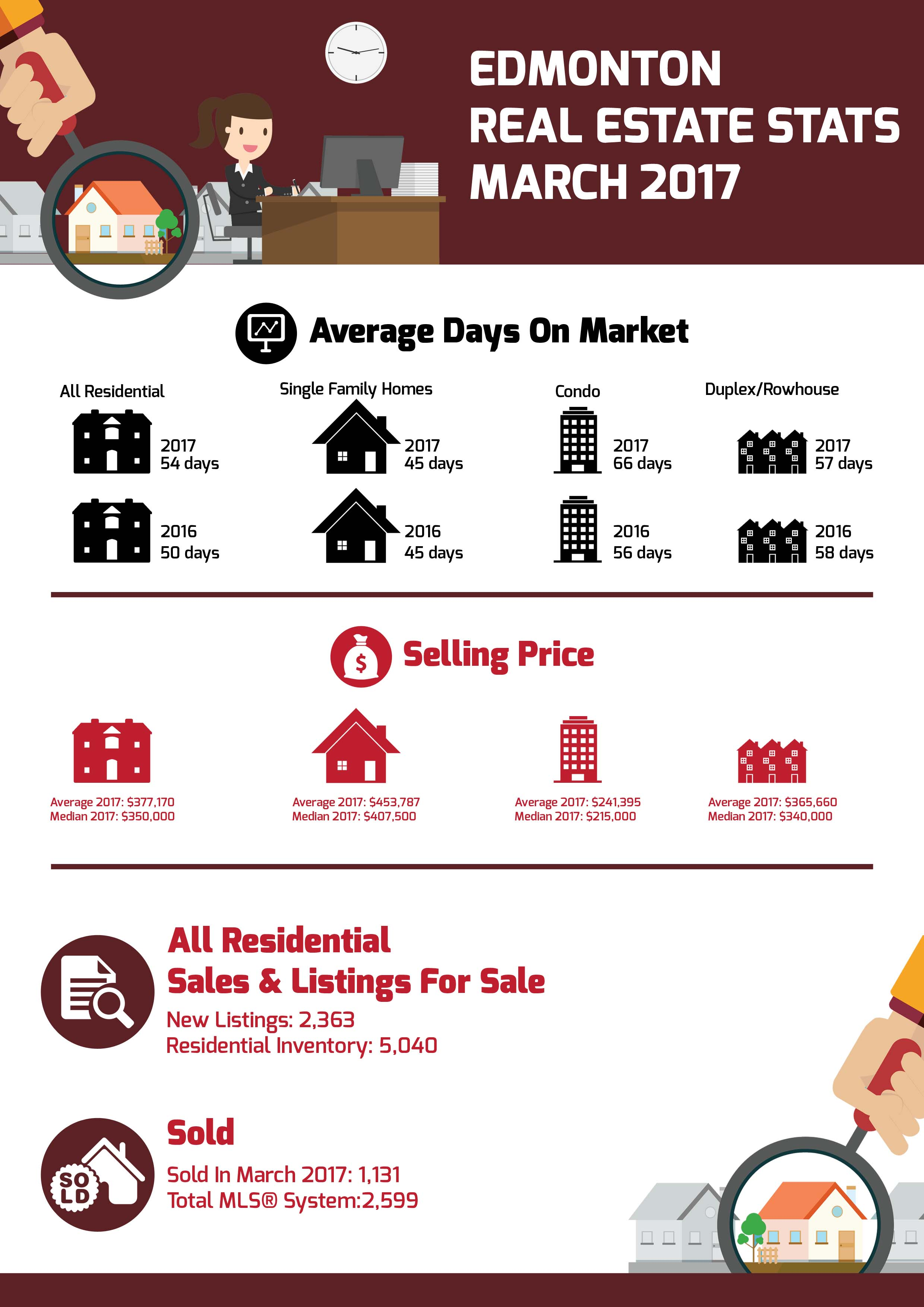 March 2017 Real Estate Stats