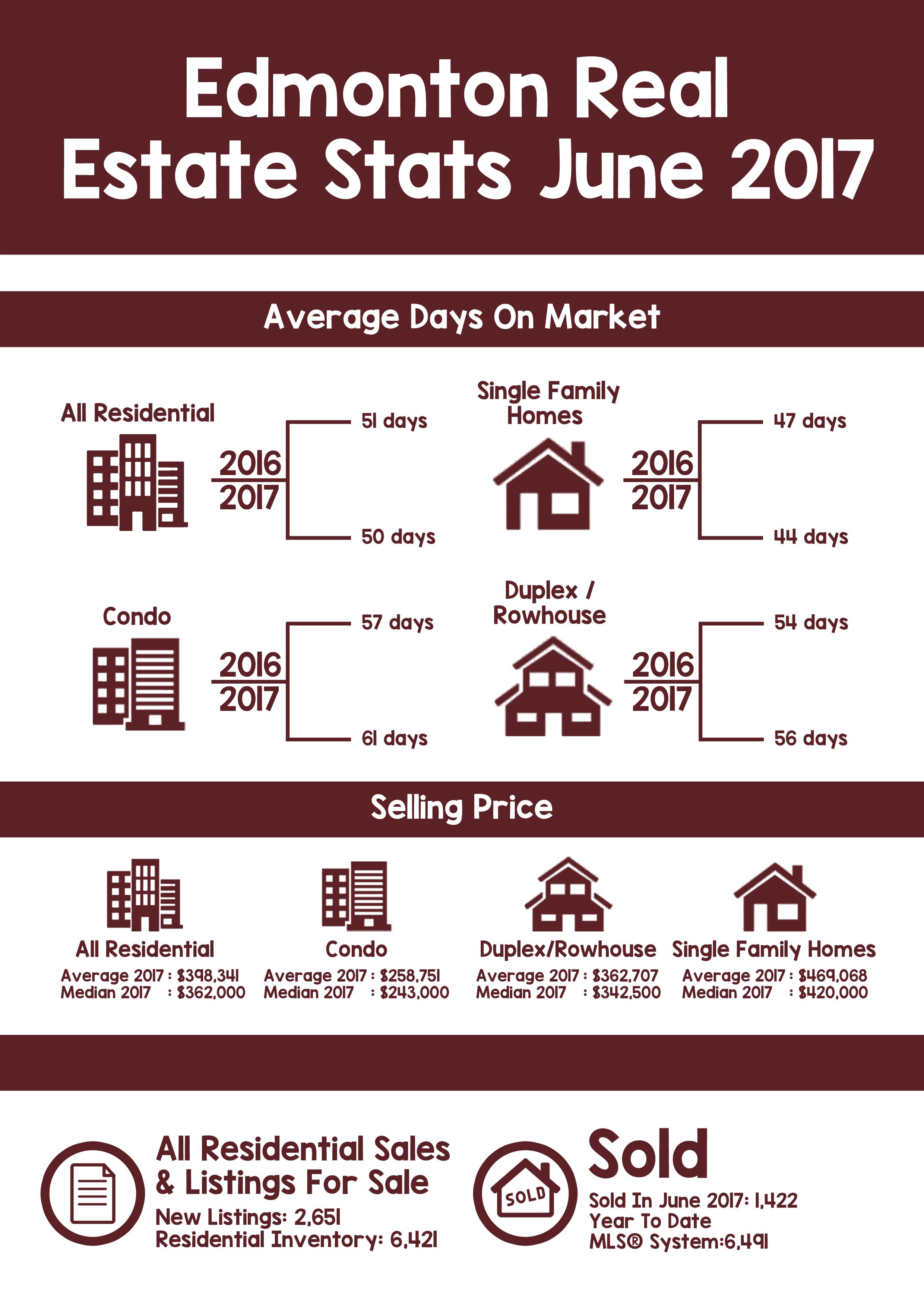 Edmonton Real Estate Stats June 2017