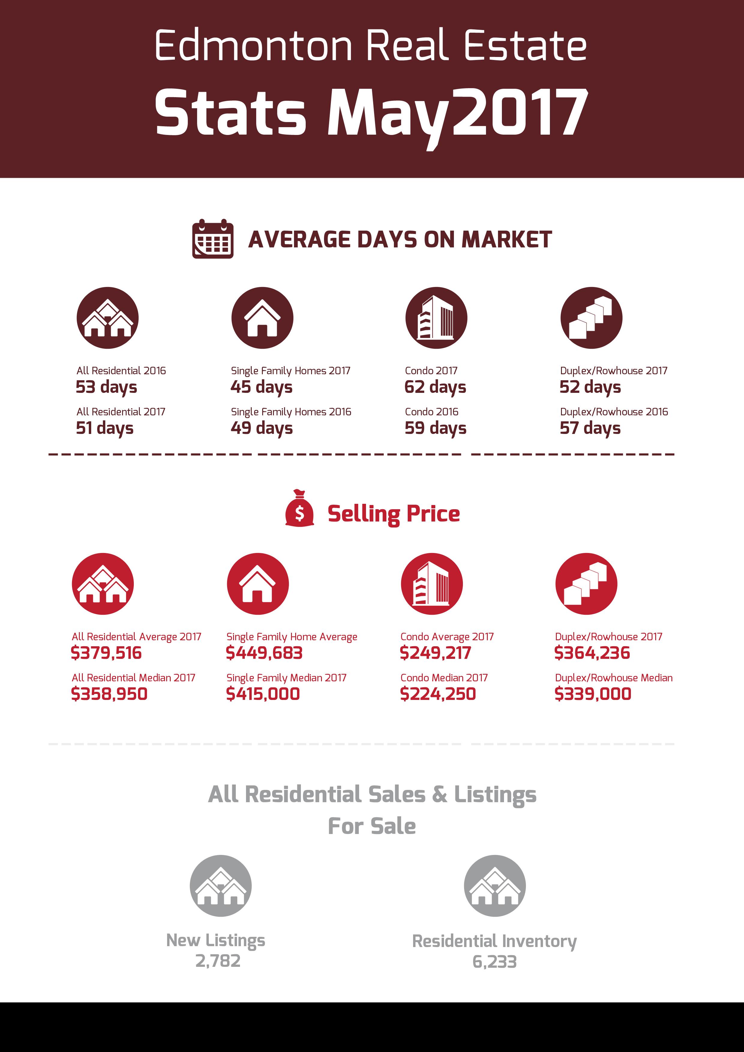Edmonton Real Estates Stats May 2017