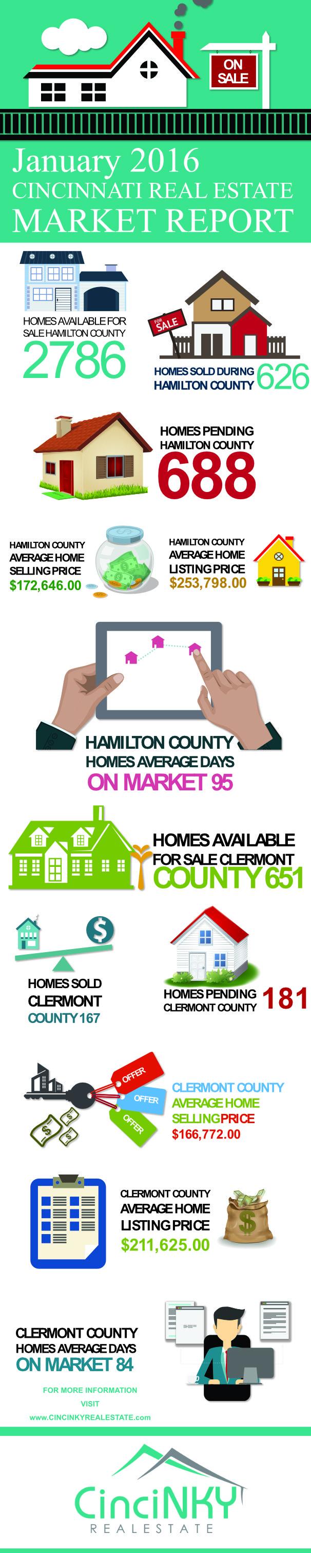 January 2016 Cincinnati Real Estate Market Report