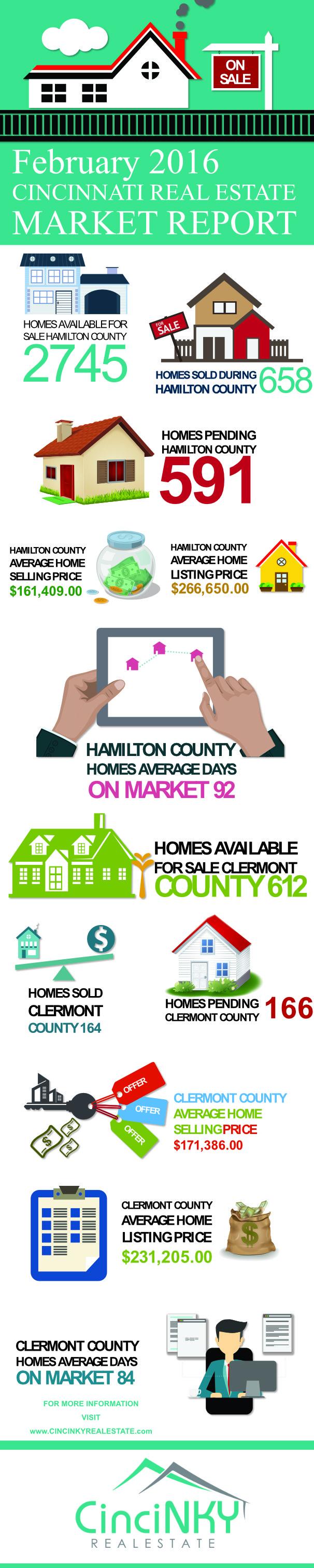 Infographic of Cincinnati February 2016 Real Estate Market Statistics