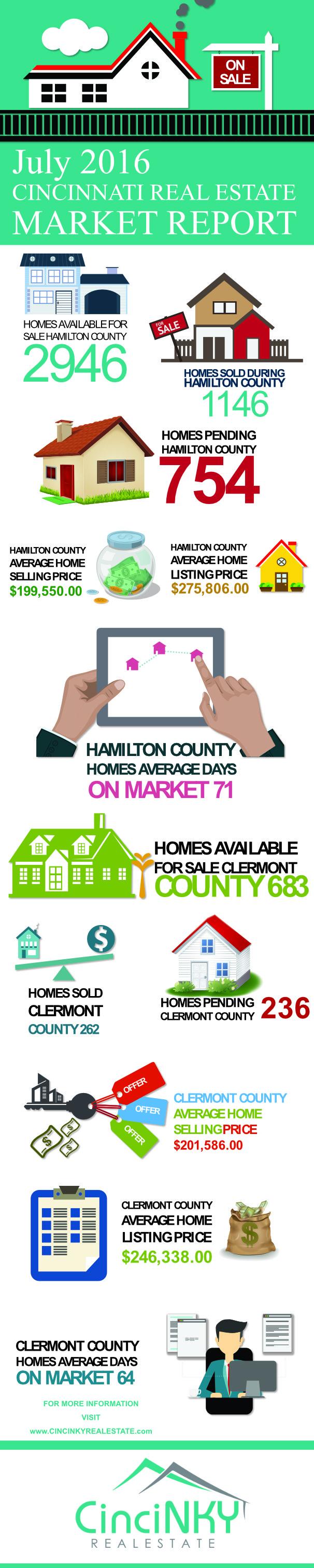 july 2016 greater cincinnati real estate market report