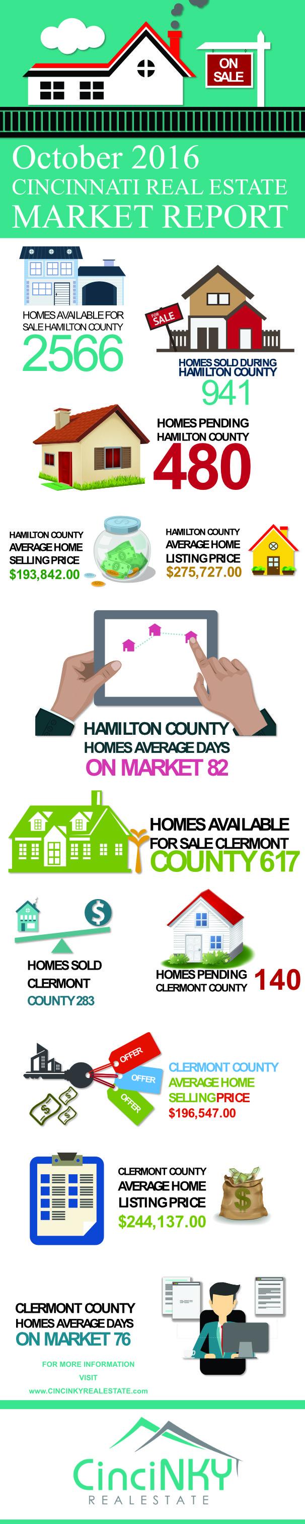 October 2016 Greater Cincinnati Real Estate Market Report Infographic