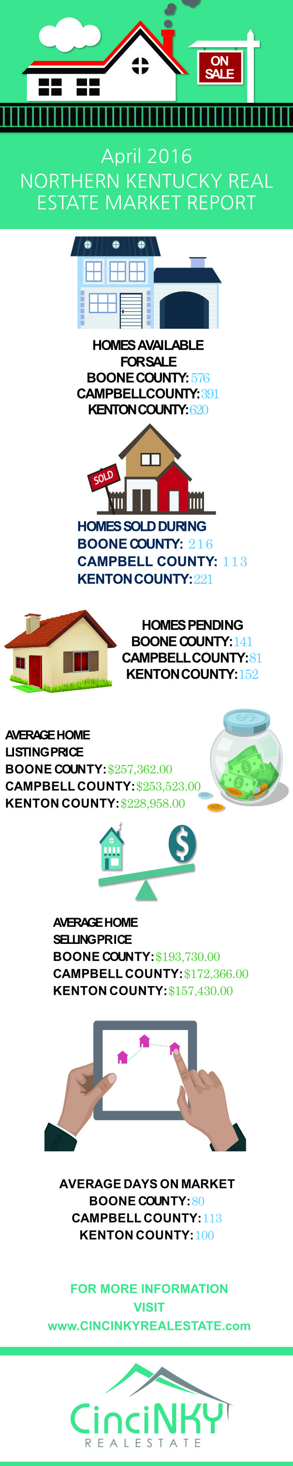 April 2016 Northern Kentucky Real Estate Market Report infographic