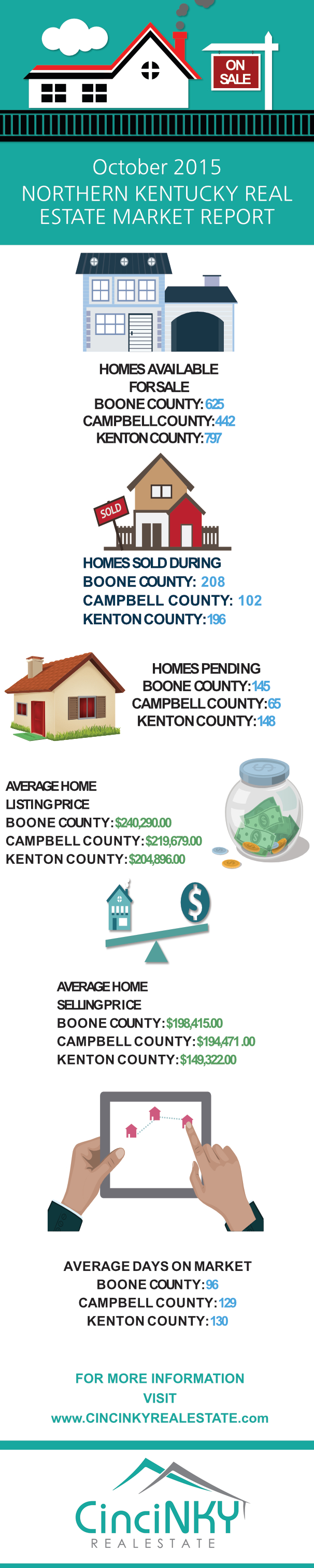 Northern Kentucky Real Estate Sales Report October 2015 infographic
