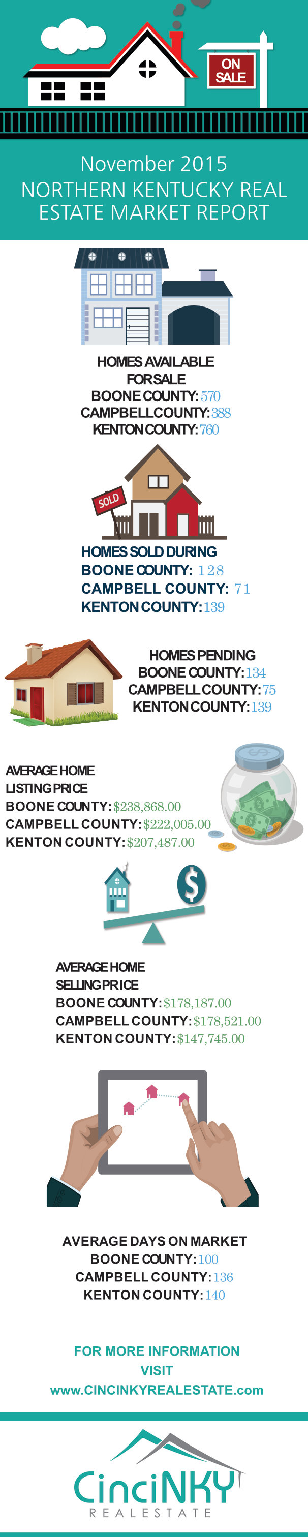 November 2015 Northern Kentucky Real Estate Market Report Infographic