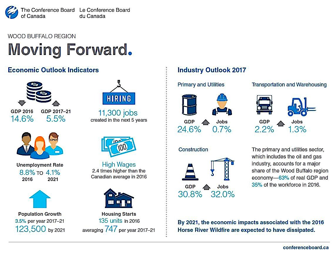 fort-mcmurray-economy-forecast