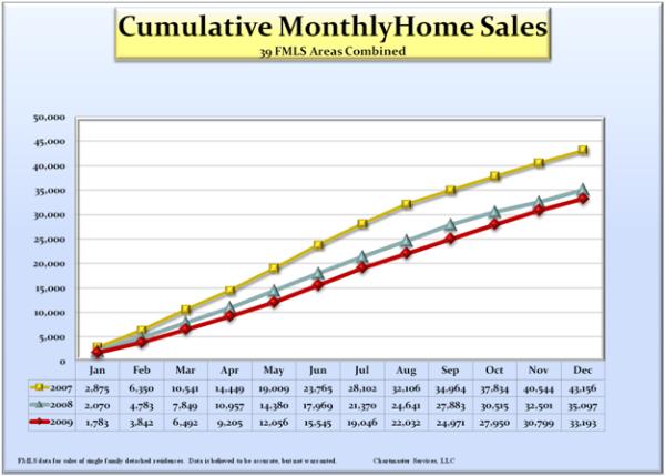 cummulative-sales_600