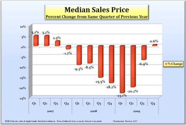 median-sales-price-change_600
